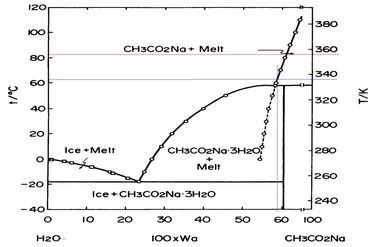 Obr. 2 – Fázový diagram CH3CO₂Na – H₂O