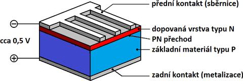 Obrázek: Schéma struktury fotovoltaického článku zkrystalického křemíku