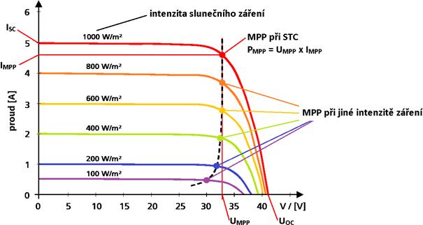 FV panel VA charakteristika