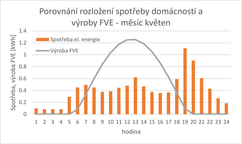 Obr. 2 Příklad denního profilu výroby FVE a spotřeby domácnosti. Fig. 2 Example of a daily PVE production profile and consumption of a household
